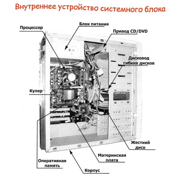 Структурная схема системного блблока системного блока компьютера